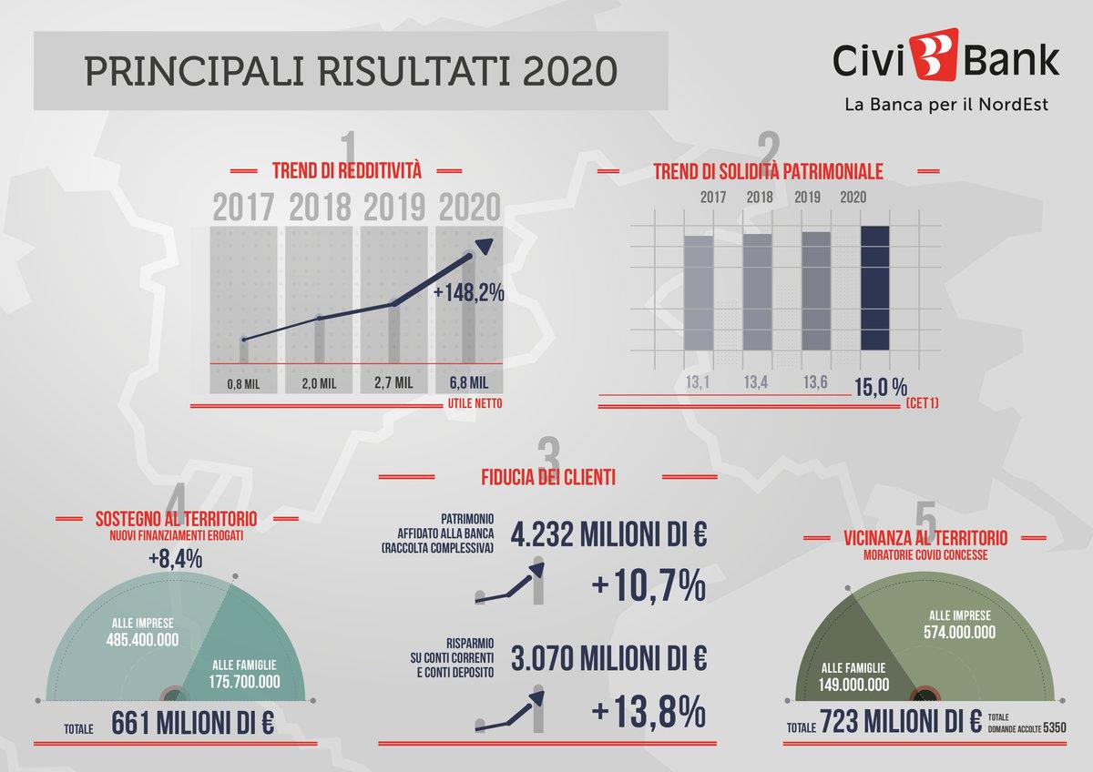 civibank schemi di bilancio 2020